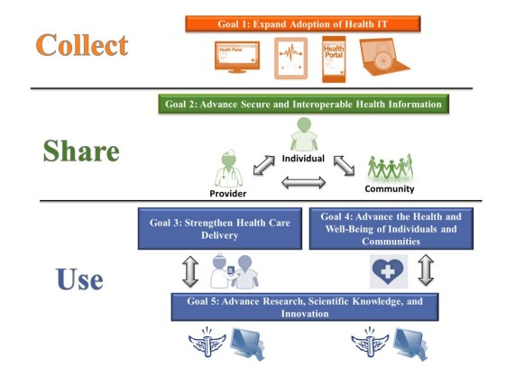 collect share use