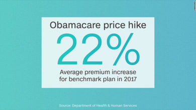 Photo of Obamacare Price Hike of 22% in 2017