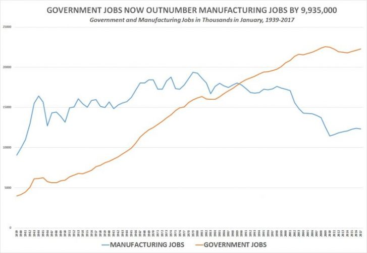 government_and_manufacturing-chart